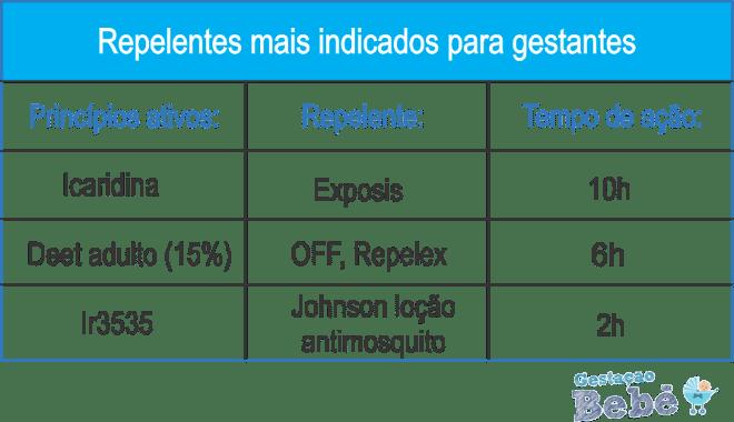 melhores repelentes contra o Zika Virus