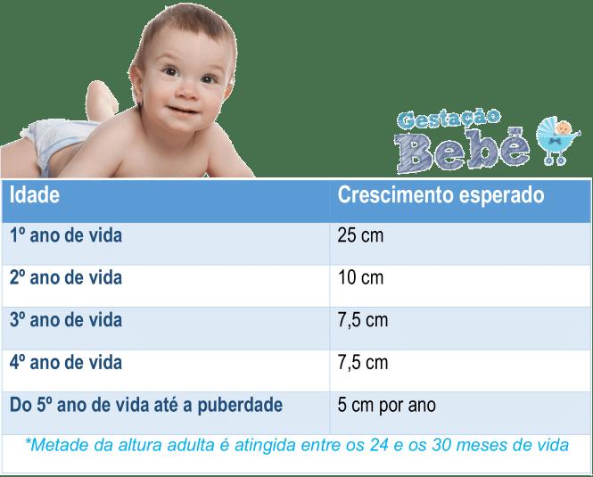 tabela altura do bebê