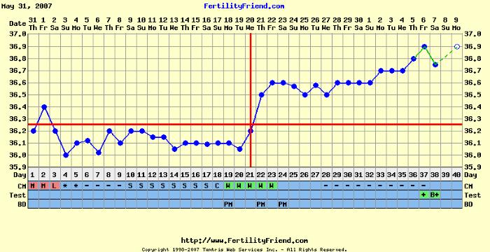grafico temperatura basal positivo