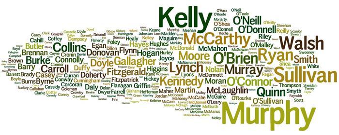 sobrenomes americanos bonitos
